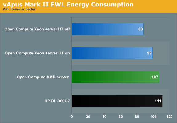 vApus Mark II EWL Energy Consumption