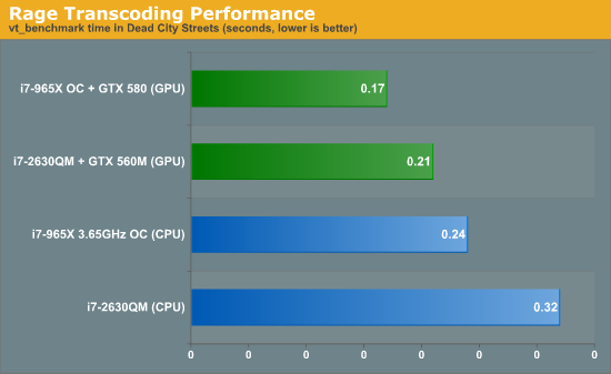 Rage Transcoding Performance