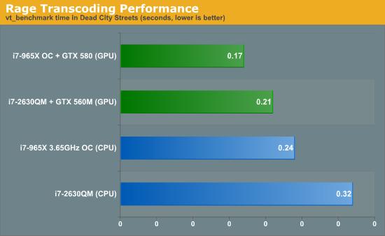 Rage Transcoding Performance
