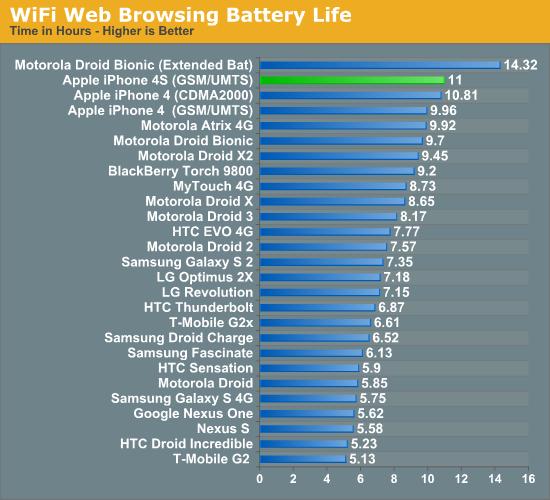 WiFi Web Browsing Battery Life