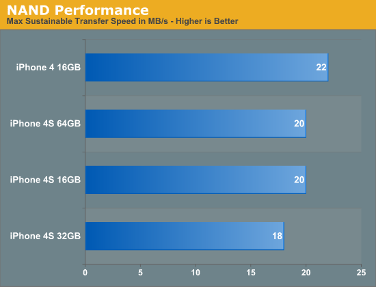 NAND Performance
