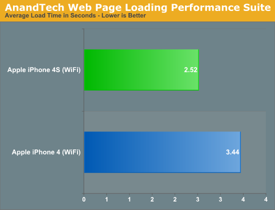 AnandTech Web Page Loading Performance Suite