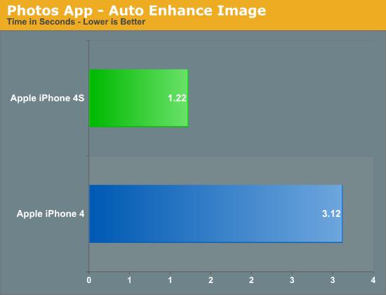 Photos App - Auto Enhance Image
