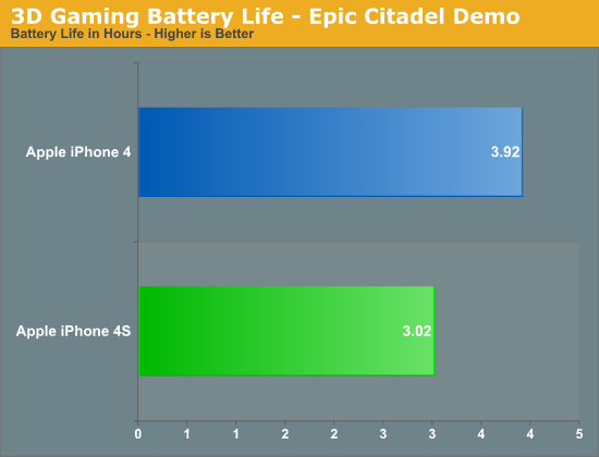 3D Gaming Battery Life - Epic Citadel Demo