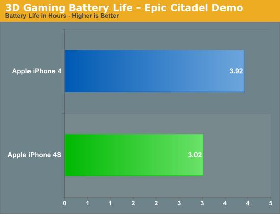 3D Gaming Battery Life - Epic Citadel Demo