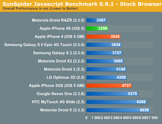 SunSpider Javascript Benchmark 0.9.1 - Stock Browser