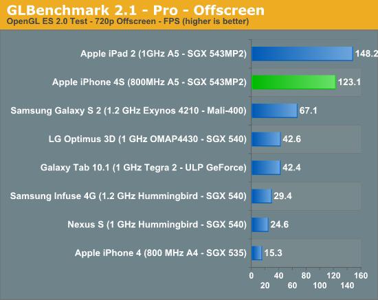 GLBenchmark 2.1 - Pro - Offscreen