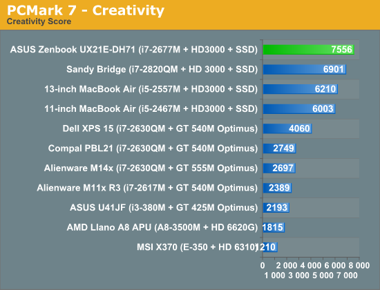 PCMark 7—Creativity