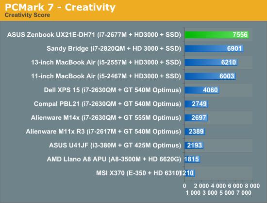 PCMark 7—Creativity