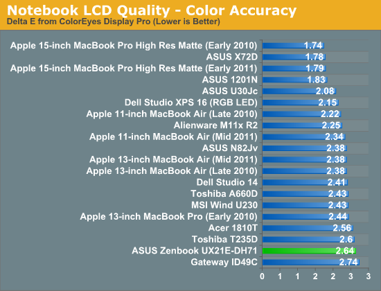 Notebook LCD Quality—Color Accuracy