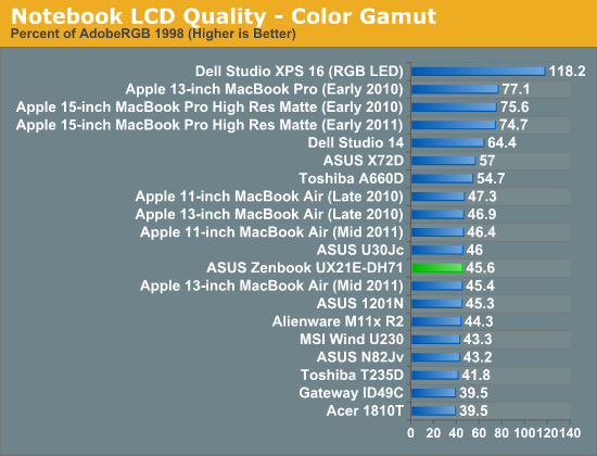 Notebook LCD Quality—Color Gamut