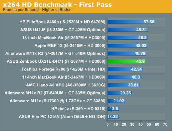 x264 HD Benchmark—First Pass