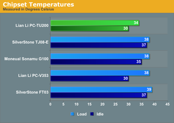 Chipset Temperatures