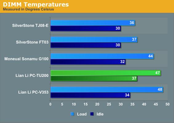 DIMM Temperatures