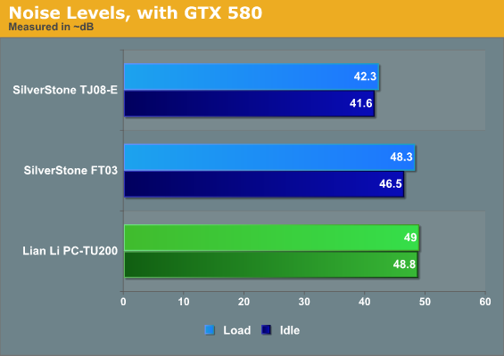 Noise Levels, with GTX 580