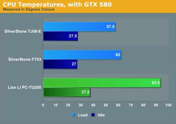 CPU Temperatures, with GTX 580