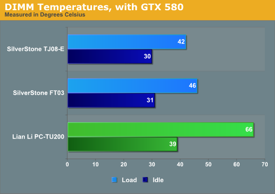 DIMM Temperatures, with GTX 580