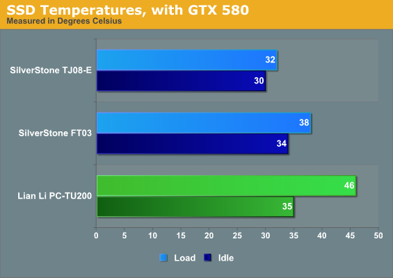 SSD Temperatures, with GTX 580