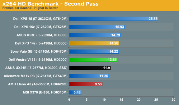 x264 HD Benchmark - Second Pass