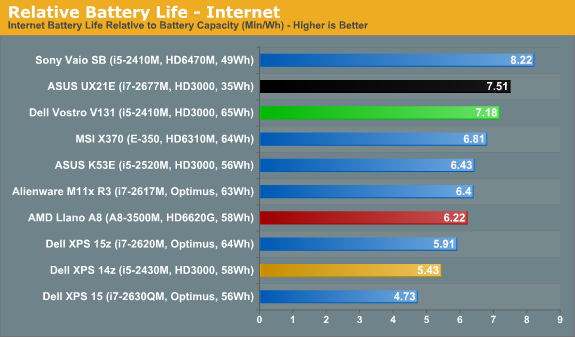 Relative Battery Life - Internet