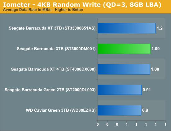 Iometer - 4KB Random Write (QD=3, 8GB LBA)