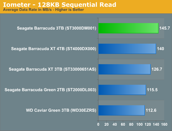 Iometer - 128KB Sequential Read