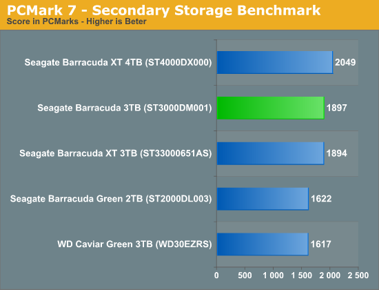 PCMark 7 - Secondary Storage Benchmark