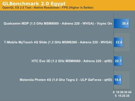 GLBenchmark 2.0 Egypt