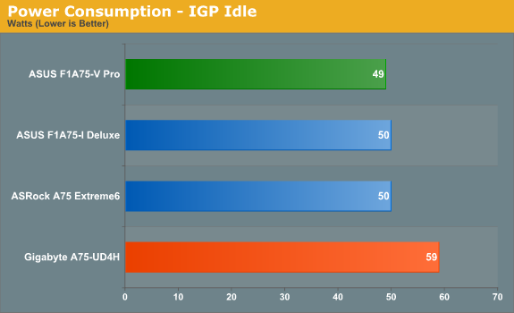 Power Consumption - IGP Idle