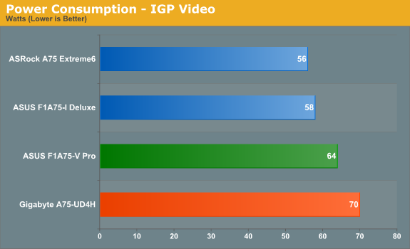 Power Consumption - IGP Video
