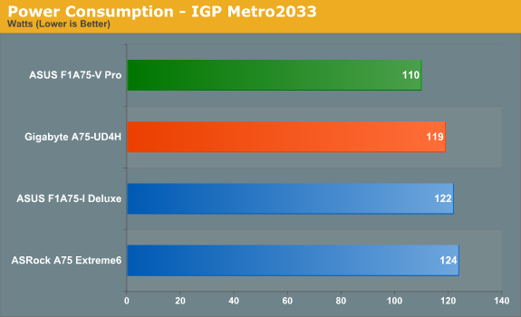 Power Consumption - IGP Metro2033