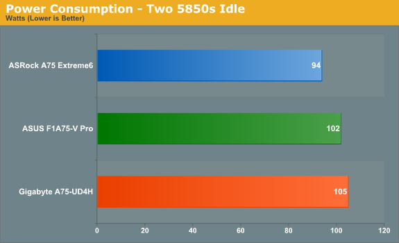 Power Consumption - Two 5850s Idle