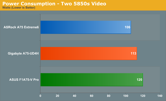 Power Consumption - Two 5850s Video