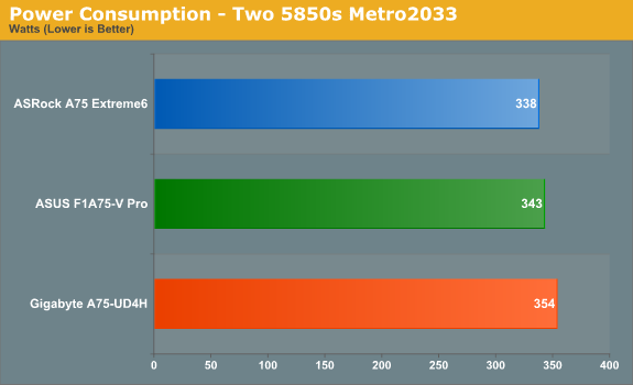 Power Consumption - Two 5850s Metro 2033