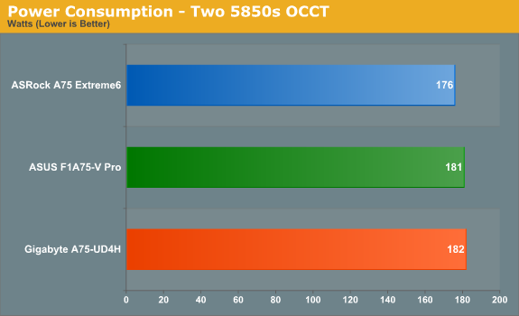 Power Consumption - Two 5850s OCCT