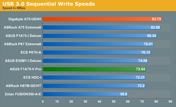 USB 3.0 Sequential Write Speeds