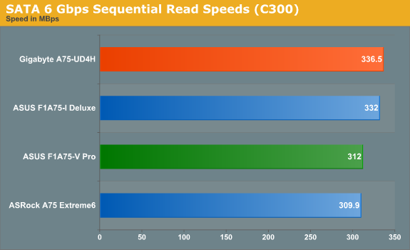 SATA 6 Gbps Sequential Read Speeds (C300)