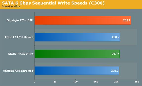 SATA 6 Gbps Sequential Write Speeds (C300)