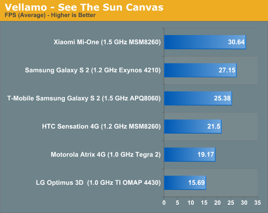 Vellamo - See The Sun Canvas