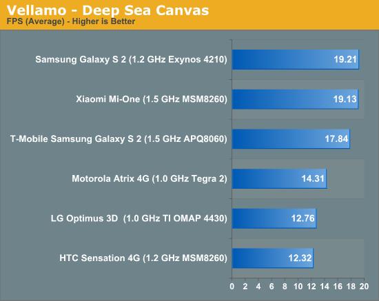 Vellamo - Deep Sea Canvas