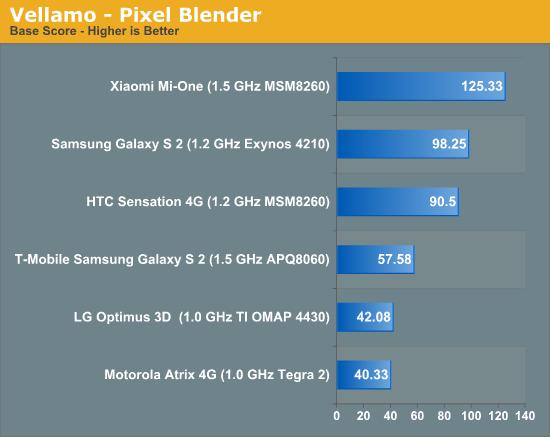Vellamo - Pixel Blender