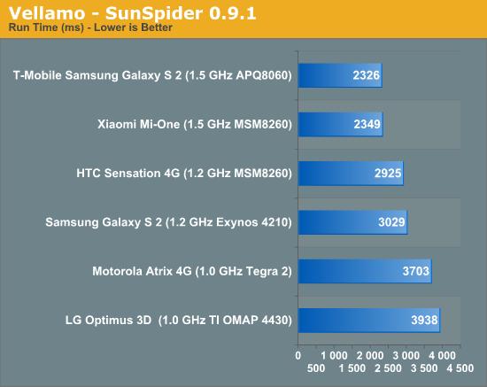 Vellamo - SunSpider 0.9.1