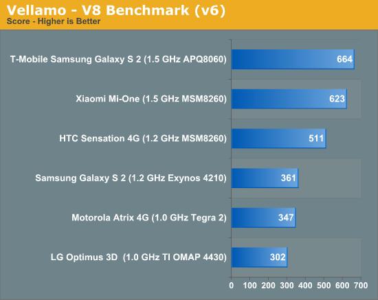 Vellamo - V8 Benchmark (v6)