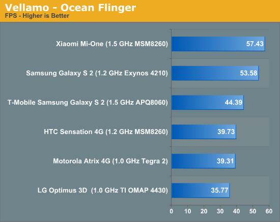 Vellamo - Ocean Flinger