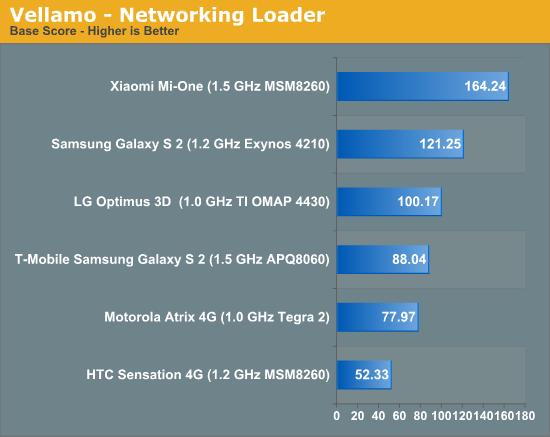 Vellamo - Networking Loader