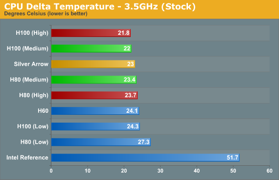 CPU Delta Temperature - 3.5GHz (Stock)