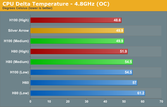 CPU Delta Temperature - 4.8GHz (OC)