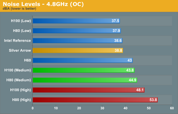 Noise Levels - 4.8GHz (OC)