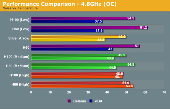 Performance Comparison - 4.8GHz (OC)