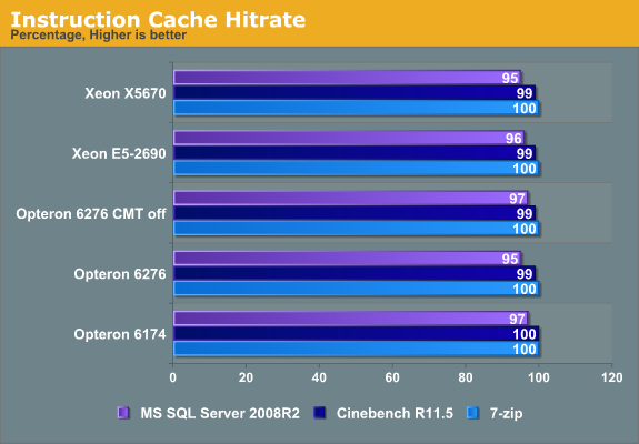 Instruction Cache Hitrate